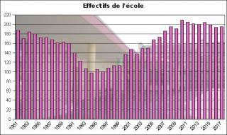 Effectifs ecole 2017
