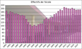 Effectifs ecole 2018