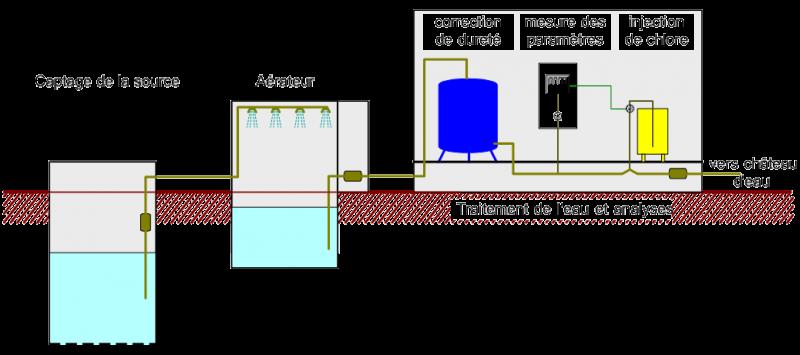 station eau