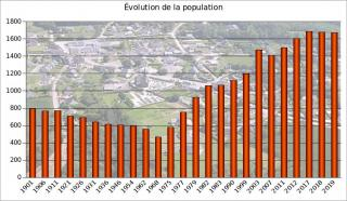 Population 2019
