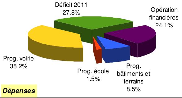CA 2012 invest dépenses