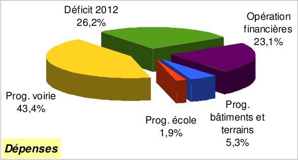 CA 2013 invest dépenses