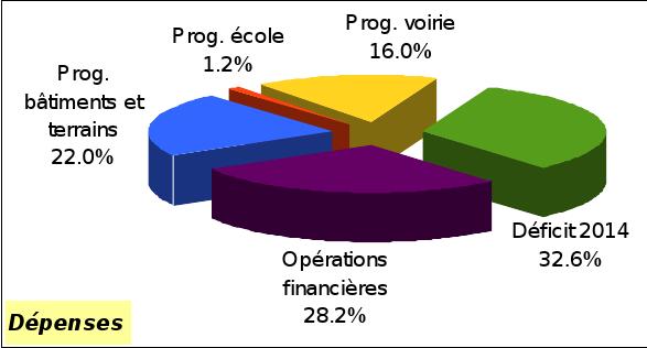 CA 2015 invest dépenses