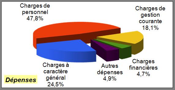 CA 2016 fonct dépenses