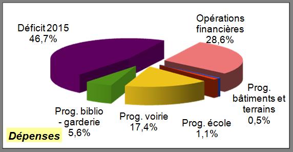 CA 2016 invest dépenses