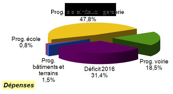 CA 2017 invest dépenses