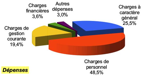 CA 2018 fonct dépenses